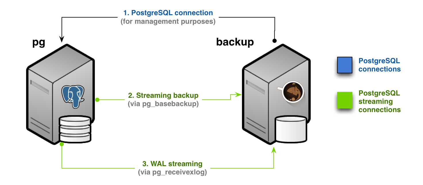 Streaming-only backup (Scenario 1)