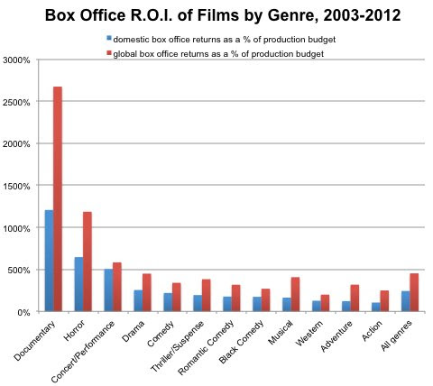 Data shown refer to films with at least $2 million in domestic box office grosses. Most data comes from OpusData, with some select entries from Box Office Mojo.