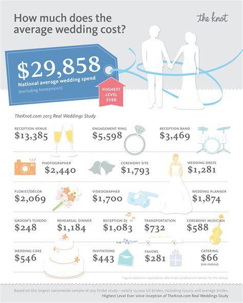 TheKnot.com Releases 2013 Wedding Statistics