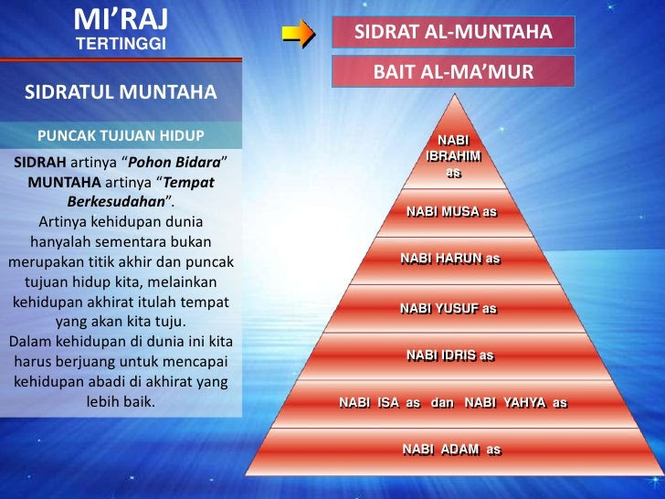 MI'RAJ<br />SIDRAT AL-MUNTAHA<br />TERTINGGI<br />BAIT AL-MA'MUR<br />SIDRATUL MUNTAHA<br />PUNCAK TUJUAN HIDUP<br />NABII...
