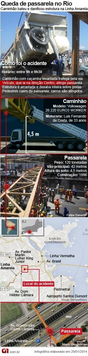 Arte queda de passarela da Linha Amarela (Foto: Arte/G1)