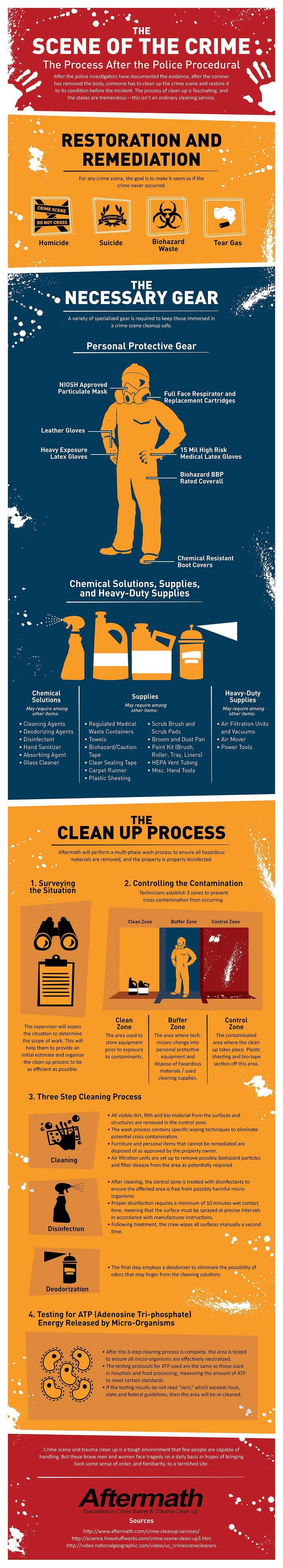 crime scene clean up infographic