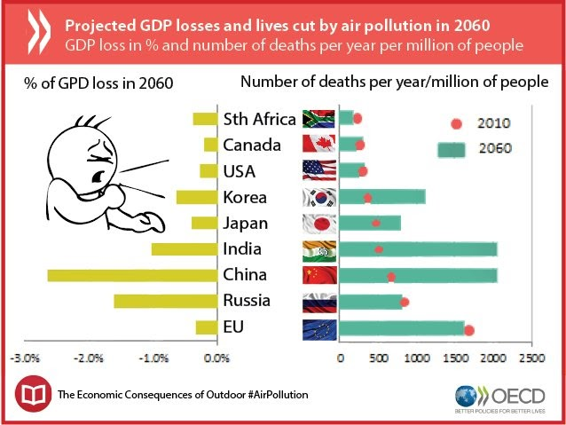 the impact of air pollution on health and economy Best equilibrium in an economy with pollution-induced health risks like wang, zhao, and bhattacharya (2015) and gutierrez (2008) we focus on the effects of pollution on morbidity but do not explicitly introduce mortality in the model building on the seminal contribution of bovenberg and smulders (1995).