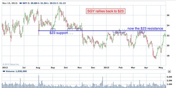 1-year chart of SGY (Stone Energy Corporation)