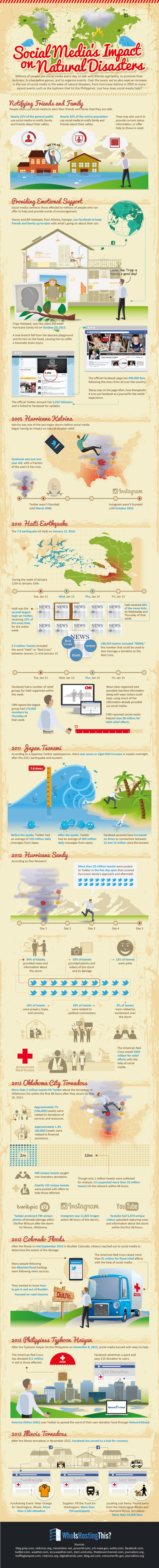 Social Media's Impact On Natural Disasters [INFOGRAPHIC]