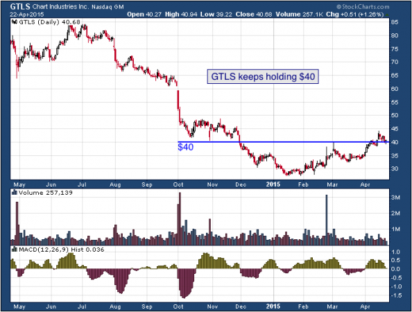 1-year chart of Chart (NASDAQ: GTLS)