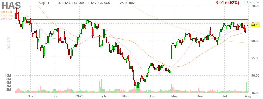 HAS Hasbro Inc. daily Stock Chart