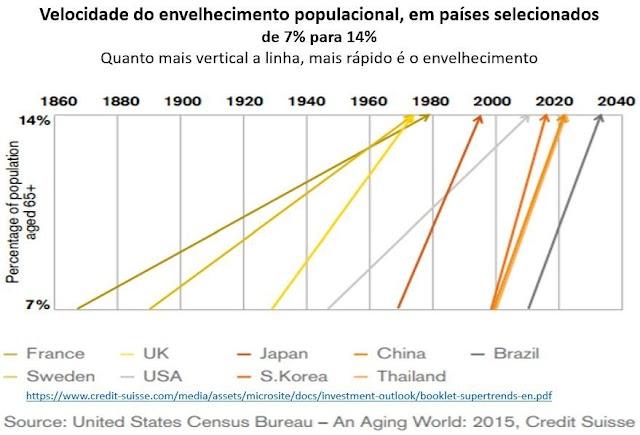 As diferentes velocidades do envelhecimento populacional