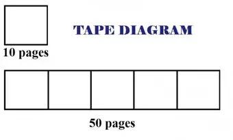 What Is A Tape Diagram Mathhomeworkanswers Q A
