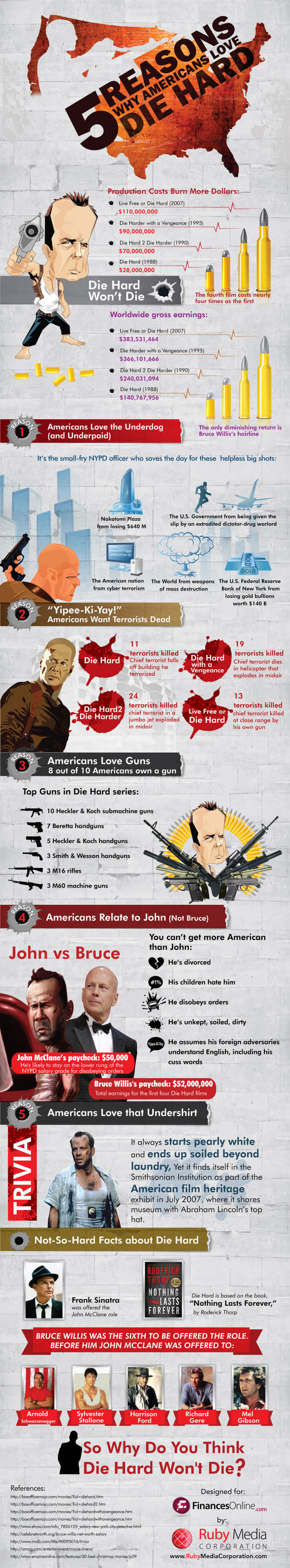 Why Americans Love Die Hard