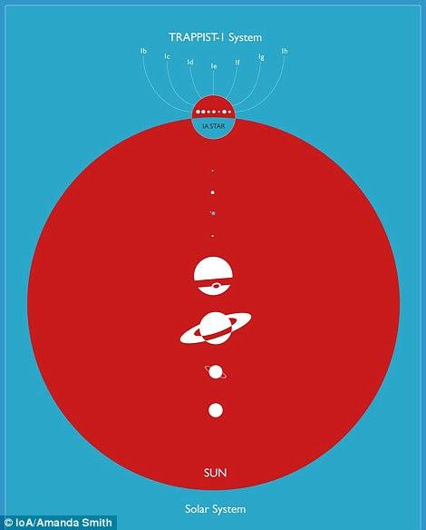 Comparando os tamanhos dos principais objetos do sistema solar, e dos planetas de TRAPPIST-1.  A estrela TRAPPIST-1 (rotulada 1A aqui) é pequena, apenas maior do que Júpiter.  Os planetas de TRAPPIST-1 são comparáveis à Terra.  As órbitas de cada um dos planetas de TRAPPIST-1 são muito mais curtas do que os planetas dos sistemas solares, com a órbita do planeta B que dura somente 1.5 dias