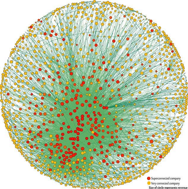 Οι 1.318 πολυεθνικές εταιρείες που αποτελούν τον πυρήνα της παγκοσμιοποιημένης οικονομίας - οι συνδέσεις δείχνουν μερική ιδιοκτησία της το ένα το άλλο, και το μέγεθος των κύκλων αντιστοιχεί στα έσοδα.  «Δικό» των εταιρειών μέσω μετοχών η πλειοψηφία της «πραγματικής» οικονομίας