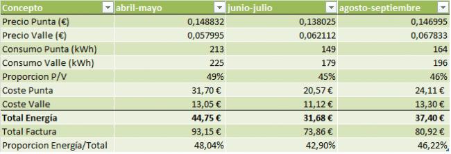 excel facturas - Reenergiza.es