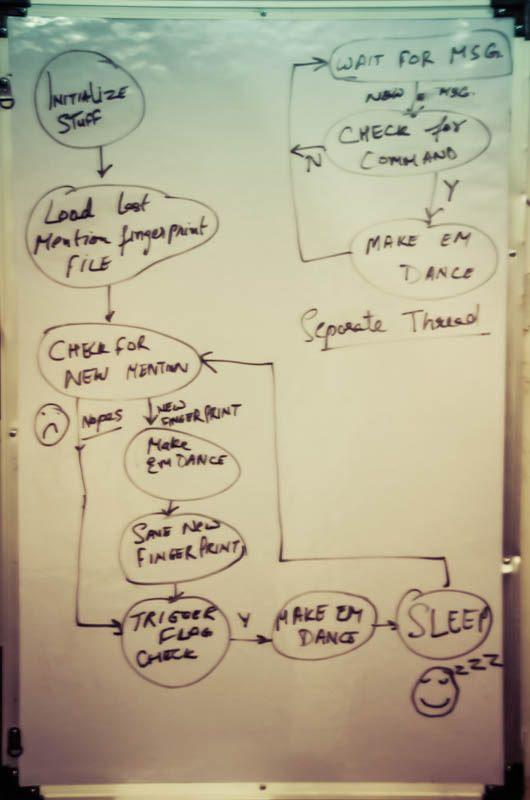 Technical Flow Chart