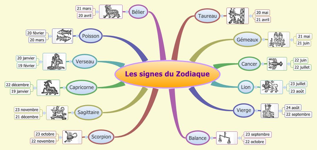 Znaki zodiaku - słownictwo 1 - Francuski przy kawie