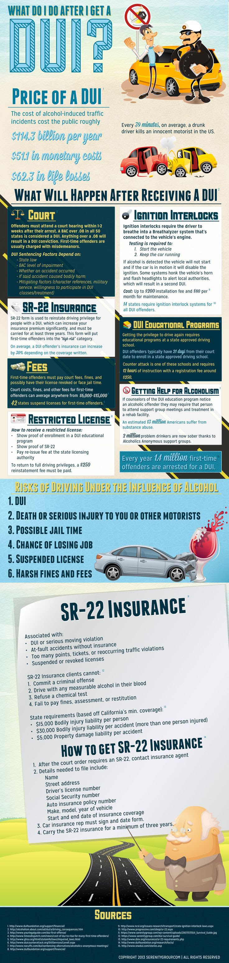 What To Do After DUI