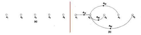 construction of signal flow graph