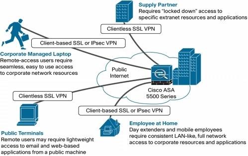 Cyber Security Memo Cisco Asa Remote Access Vpn