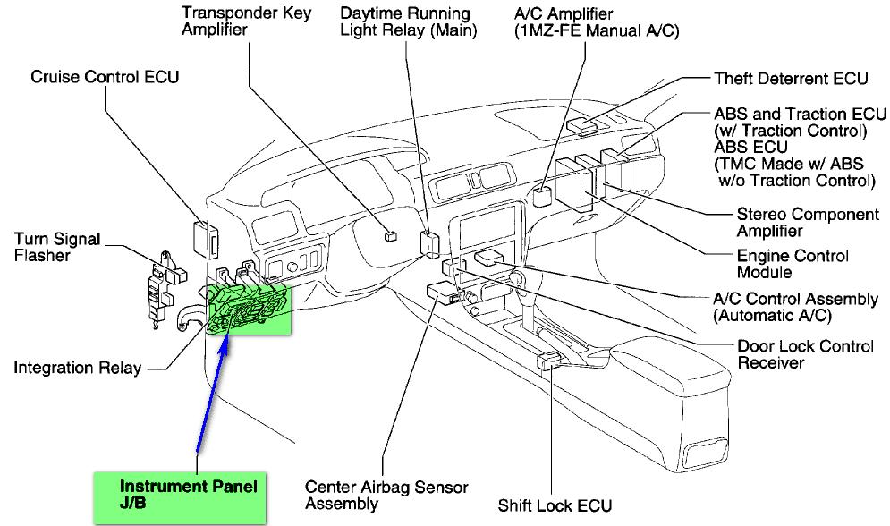 2005 Toyota matrix radio fuse location