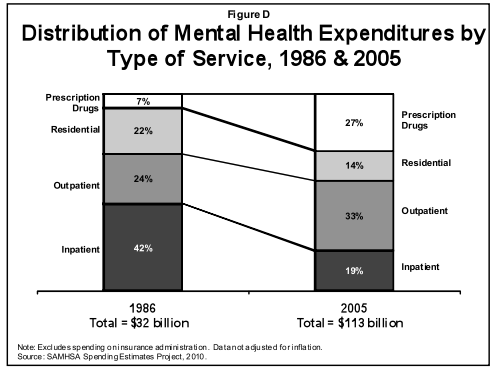 Seven facts about America's mental health-care system ...