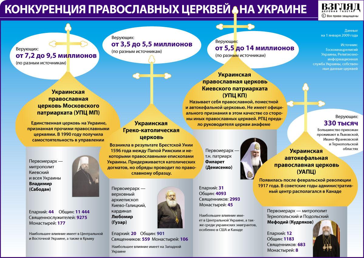 В постсоветское время православная церковь на Украине раскололась. Не признанная другими православными организациями т.н. Украинская православная церковь Киевского патриархата требует абсолютной автономии от Москвы