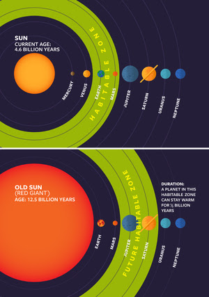 This infographic shows where the sun's habitable zone will be when it turns into a red giant.