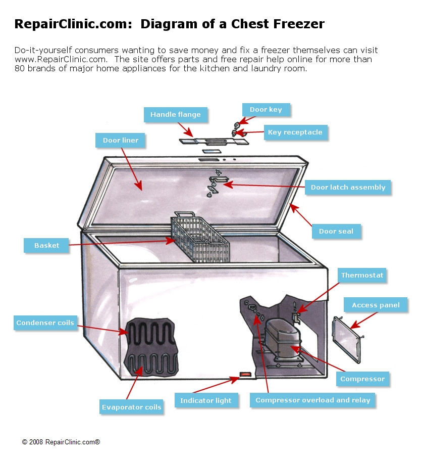chest freezer wiring diagram image 8