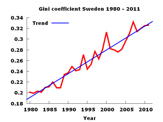 swedengini1980to2011