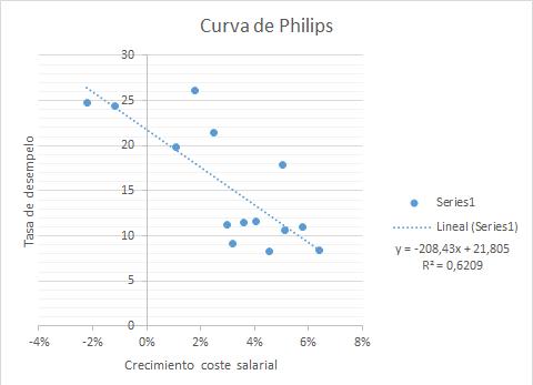 Curva de Phillips España