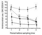 Thumbnail of Antimicrobial use by type of farm during the 4 periods (≈6 months) before each sampling time in a study of the dose-response relationship between antimicrobial drug use and livestock-associated methicillin-resistant Staphylococcus aureus on pig farms, the Netherlands, 2011–2013. GM and 95% CI from log2 DDDA/Y. Farms were defined as open when they received external supplies of gilts ≥1 time per year from at least 1 supplier and as closed when they received no external supply of gilts