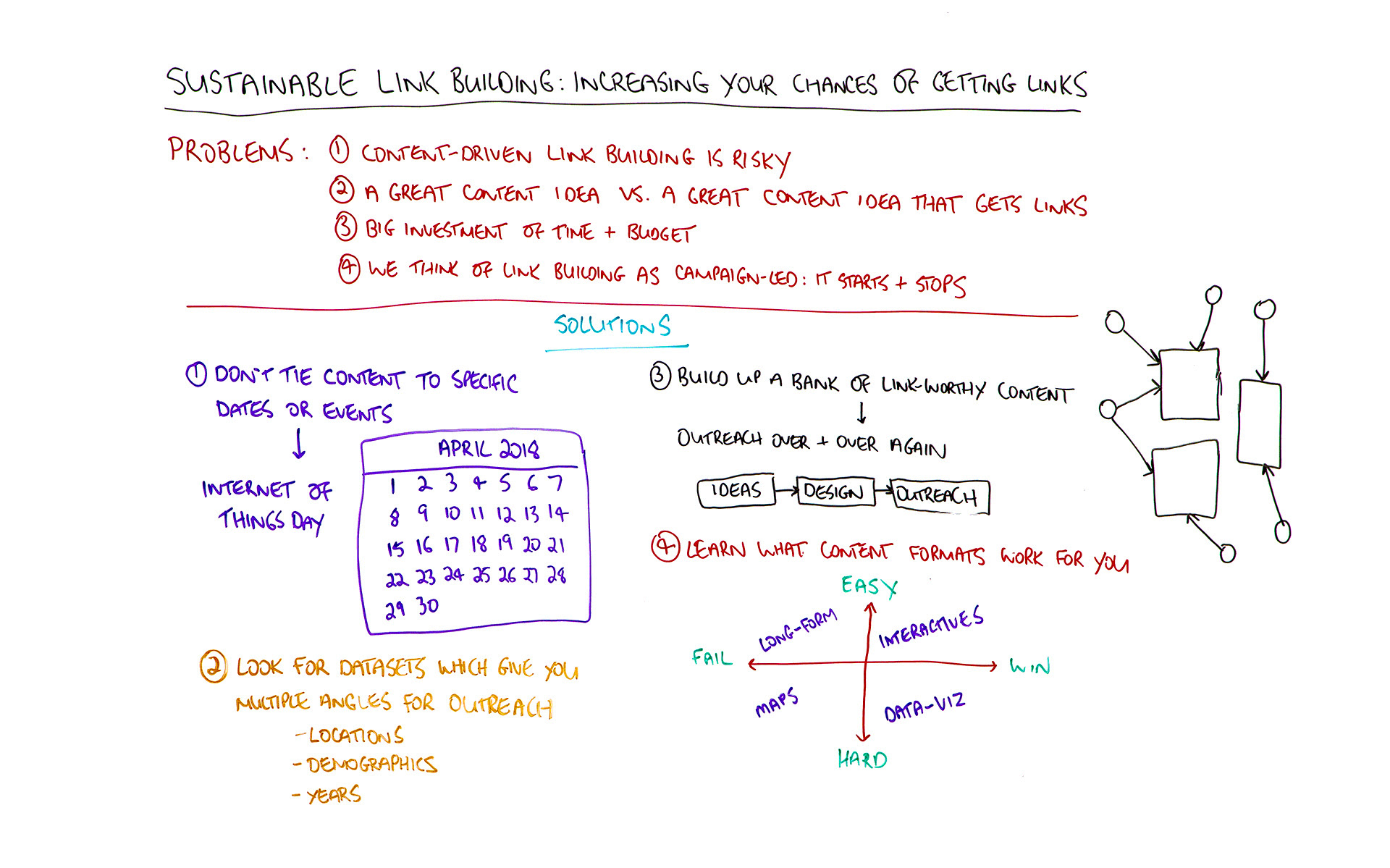 Sustainable Link Building: Increasing Your Chances of Getting Links