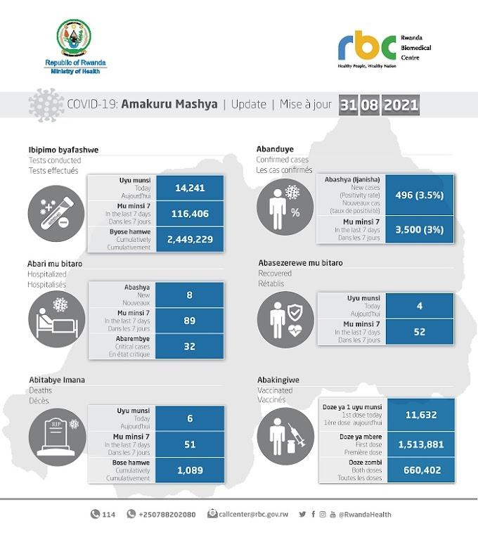 #COVID19: Abantu 6 bitabye Imana, abanduye bashya ni 496 #Rwanda #RwOT via @kigalitoday #rwanda #RwOT