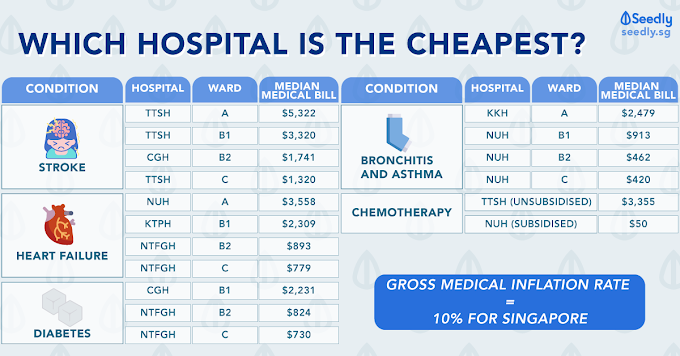 Cancer Treatment Cost In Malaysia