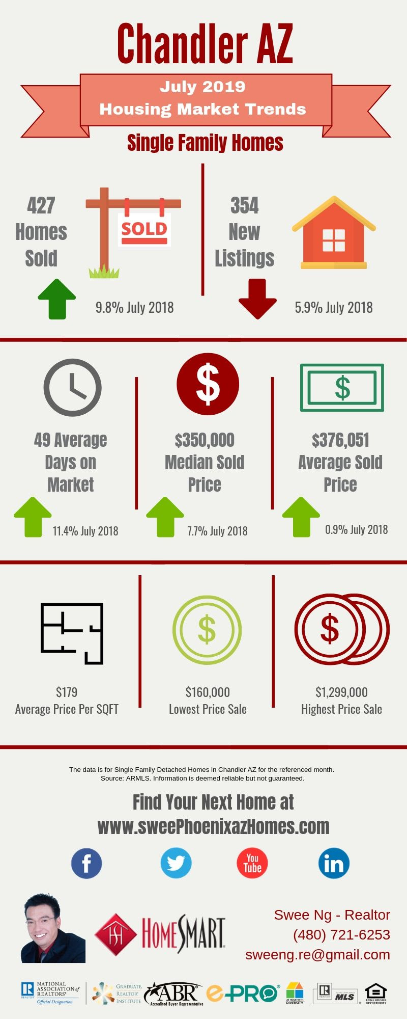 July 2019 Chandler AZ Housing Market Update by Swee Ng, House Value and Real Estate Listings
