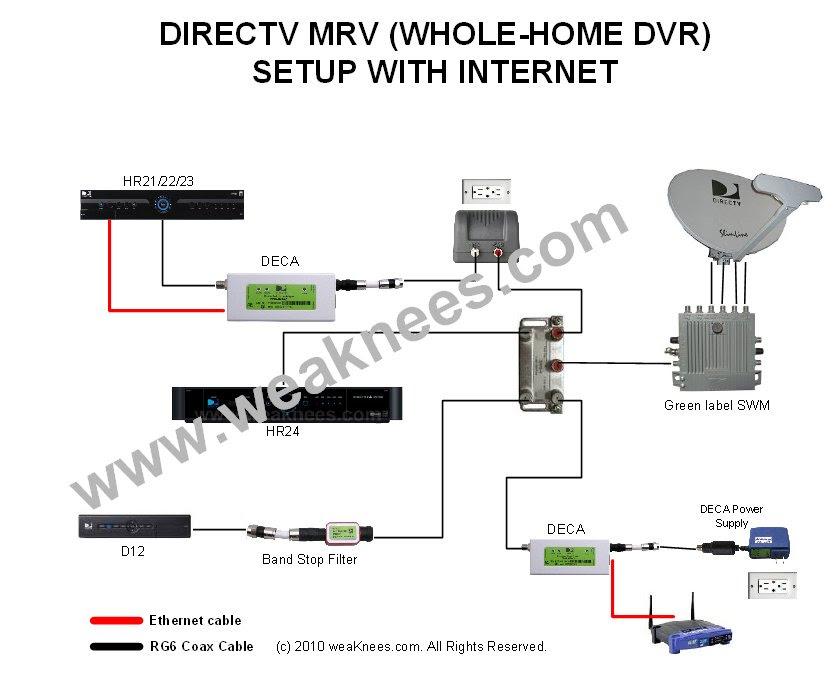 Direct Tv Home Wiring Diagram - Wiring A Car Engine for Wiring Diagram  Schematics | Tv And Dvr Wiring Diagram |  | Wiring Diagram Schematics