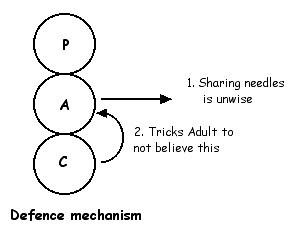 Defence mechanism & ego states