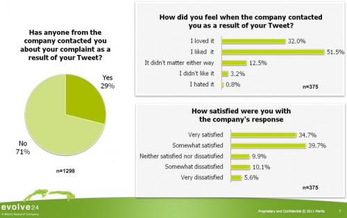 Un 71% de compañías ignora las quejas de sus clientes en Twitter