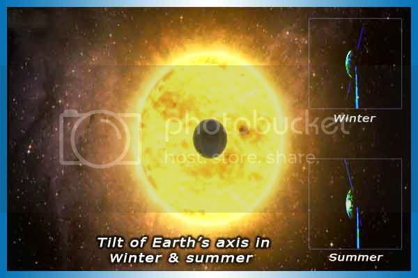 Winter and Summer depends on the tilt of earth's axis towards sun