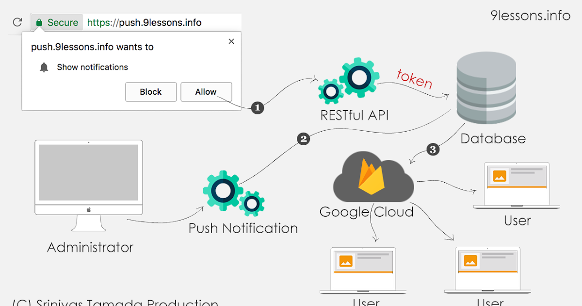 Push Notifications for Web Browsers