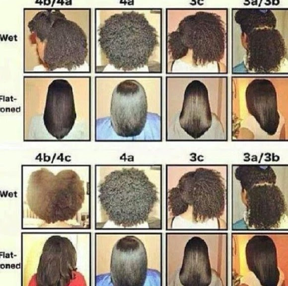 UNCONDITIONED ROOTS » Hair Types