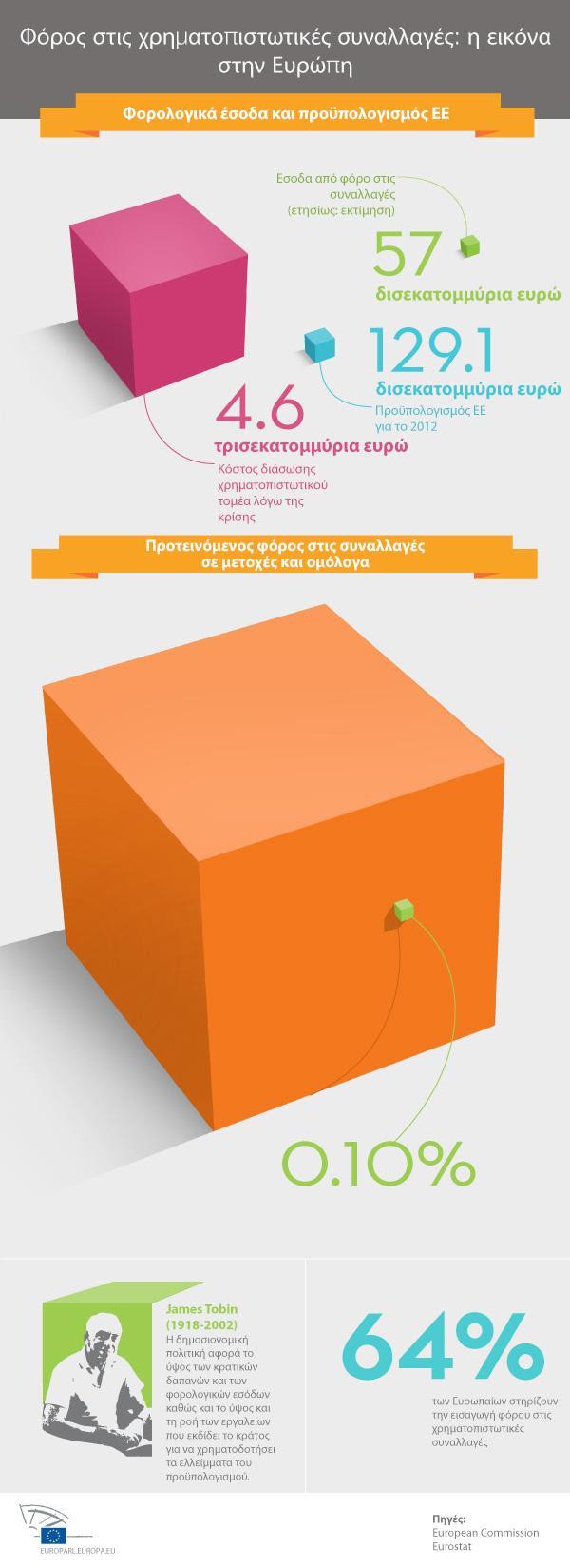 Με πορτοκαλί η συνολική φορολογική επιβάρυνση των επιχειρήσεων