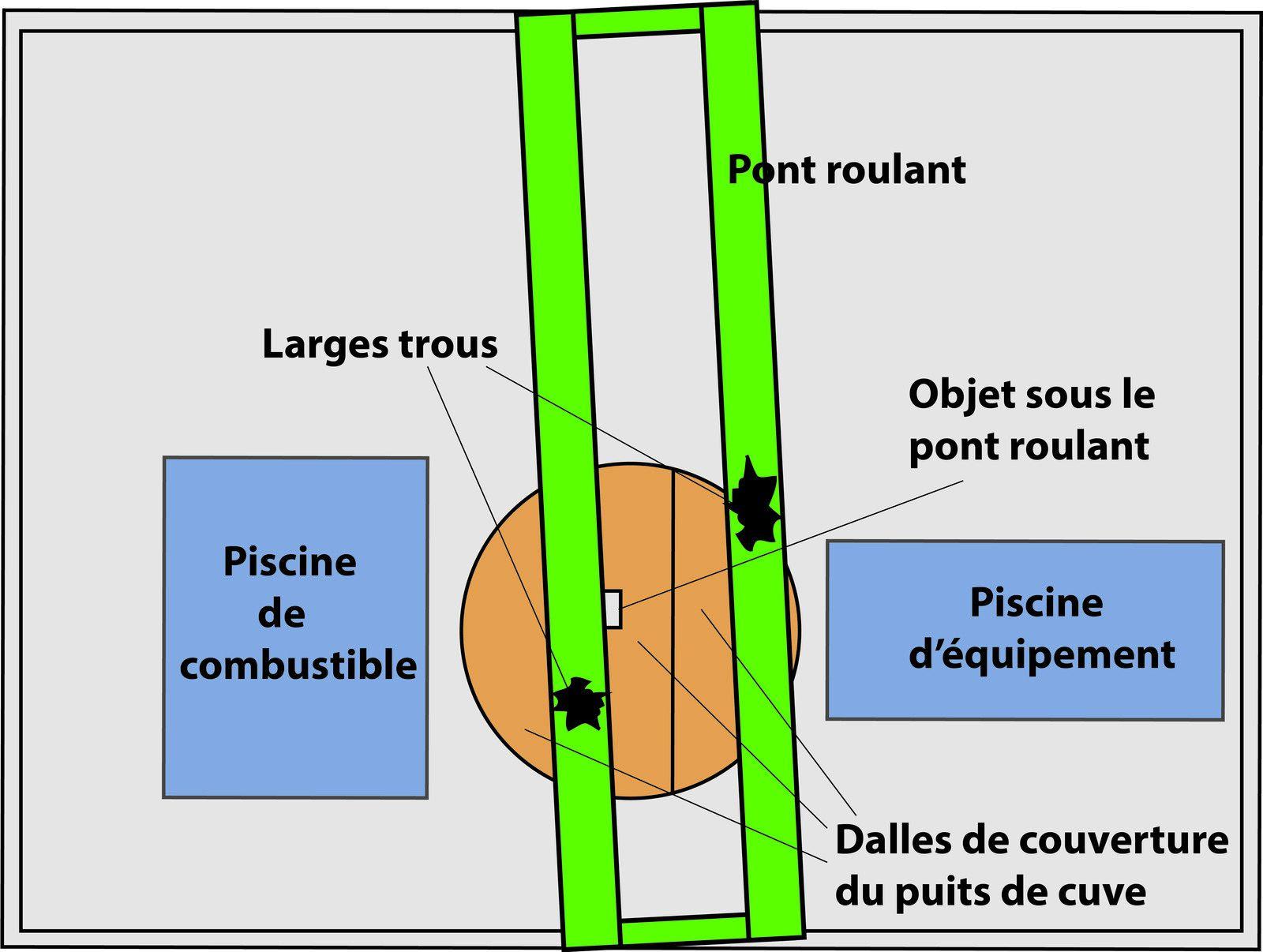 Fig. 79 : Positionnement du pont roulant sur le puits de cuve