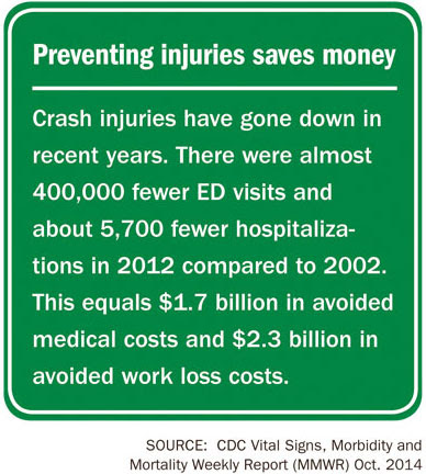 Infographic: Preventing Injuries Saves Money.