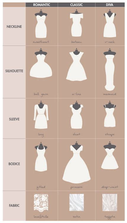 A cheat sheet to choosing the right wedding dress Most