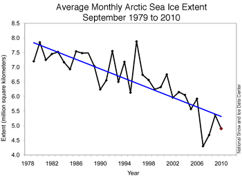 Arctic sea ice data (NSIDC)