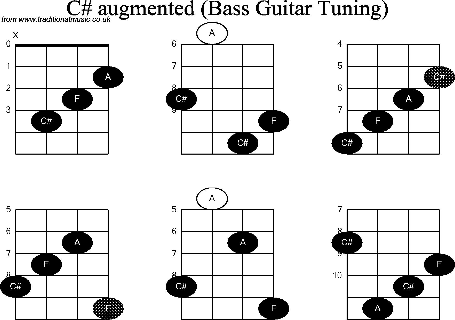 Bass Guitar Chord diagrams for: C Sharp Augmented