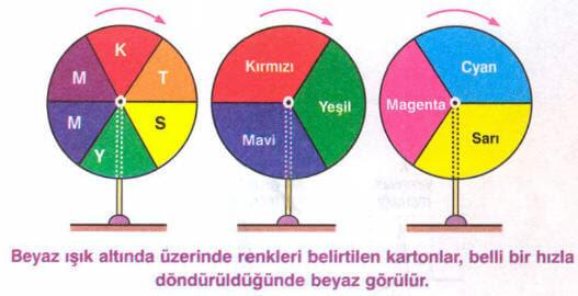 Renkler Konu Anlatımı 12 Sınıf