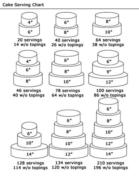 25  best ideas about Cake serving chart on Pinterest