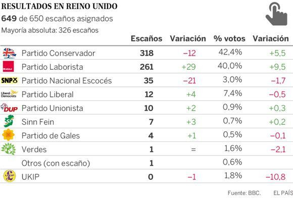 Resultados de las elecciones parlamentarias en el Reino Unido. Fuente: BBC/ Autor: El País.