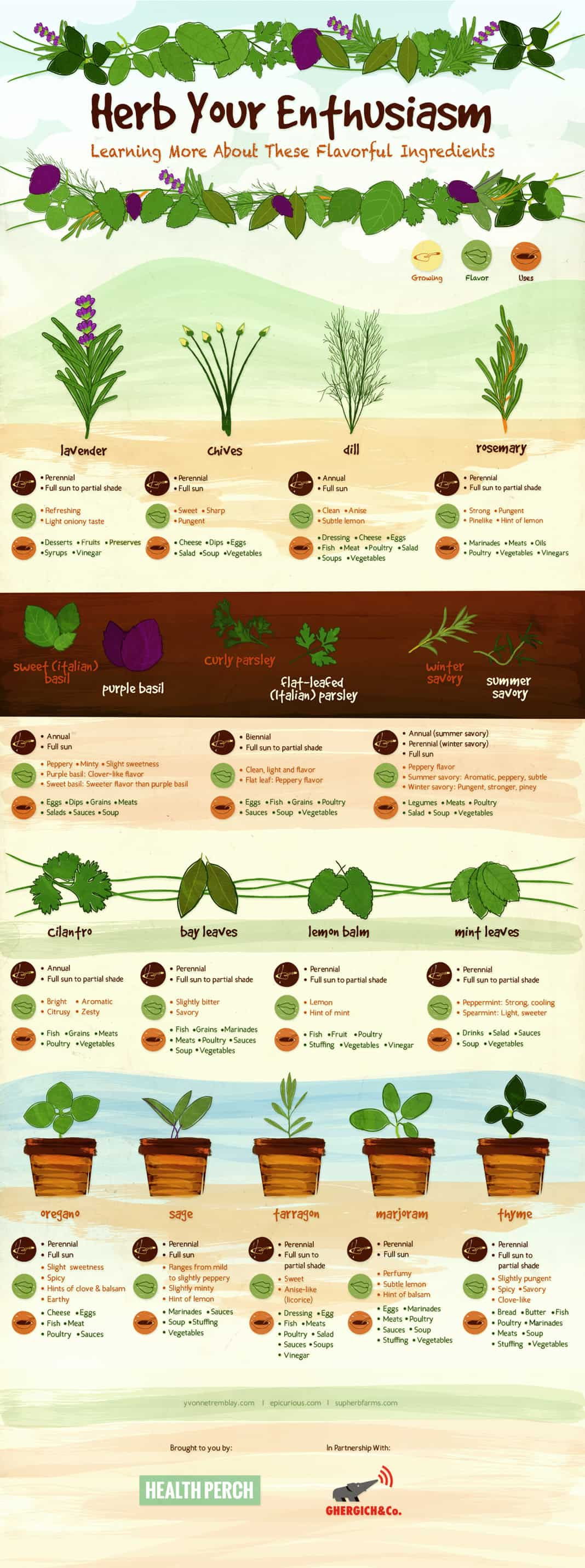 Herbal Academy Using